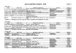益田市内通学路の対策箇所一覧表