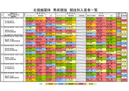 北信越国体 馬術競技 競技別入賞者一覧