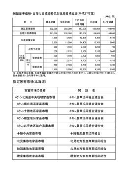 保証基準価格・合理化目標価格・生産者積立金・指定家畜市場(北海道)
