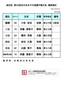 第 48回全日本女子弓道選手権大会