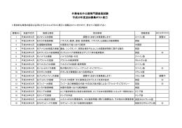 外務省在外公館専門調査員試験 平成25年度追加募集ポスト表①