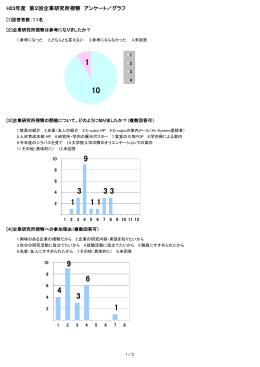 H23年度 第2回企業研究所視察 アンケート/グラフ