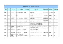平成23(2011)年度 日本研究 フェロー一覧 (欧州地域)【PDF:46KB】