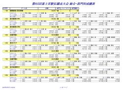 第65回富士宮駅伝競走大会 総合・部門別成績表