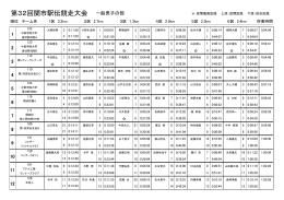 第32回関市駅伝競走大会