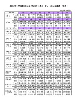 第21回小学校駅伝大会・第25回対馬ロードレース大会成績一覧表