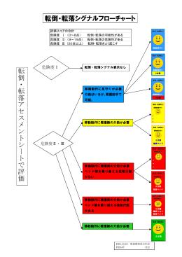 転倒・転落シグナル フローチャート(PDF:135KB)
