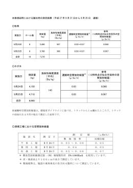清掃工場における空間放射線量 施 設 名 測 定 日 測 定 値 (μSv/h) 敷