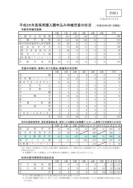 平成26年度保育園入園申込み待機児童の状況 (平成26年4月1日現在)