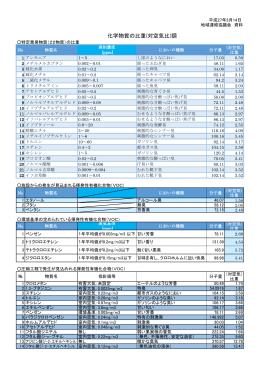 化学物質の比重(対空気比)調(PDF)