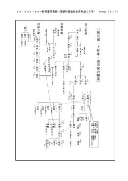 akidukike-秋月家家系図(高鍋町歴史総合資料館で入手).bmp(1/1)