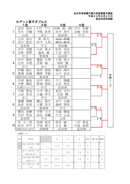 カデット男子ダブルス 1位 2位 3位 4位 武田 洸和 宮木 宏輔 大竹 フラン