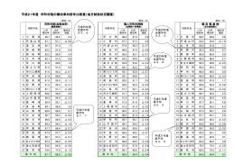 市町村税の徴収率(市町村別)(PDF:33KB)