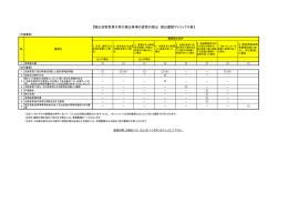 【届出自家型発行者の届出事項の変更の届出 提出書類マトリックス表】