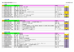 第57回帯広地区吹奏楽コンクール 2012年8月4・5日