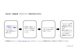 【採点者・試験監督(アルバイト)登録手続きの流れ】