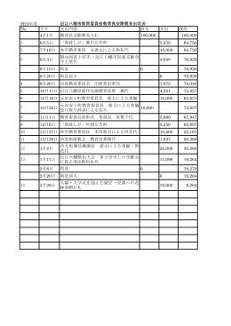 H24年度 近江八幡市教育委員会教育長交際費支出状況 No. 月日 支出
