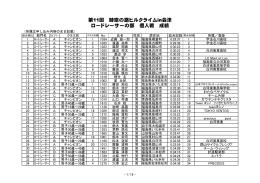 第11回 時空の路ヒルクライムin会津 ロードレーサーの部 個人戦 成績