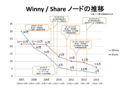 Winny / Share ノードの推移
