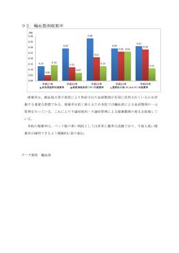 92.輸血製剤破棄率