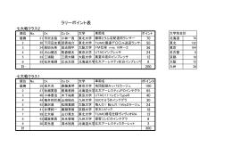 ラリーポイント表
