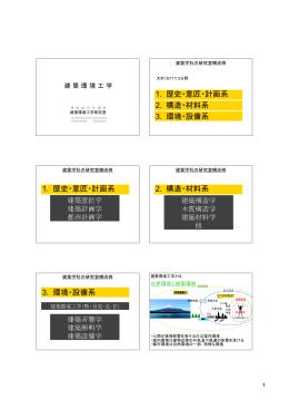 1. 歴史・意匠・計画系 2. 構造・材料系 3. 環境・設備系 1. 歴史・意匠