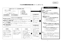 【参考資料3】北九州市国際政策推進大綱2011のフレーム(PDF形式