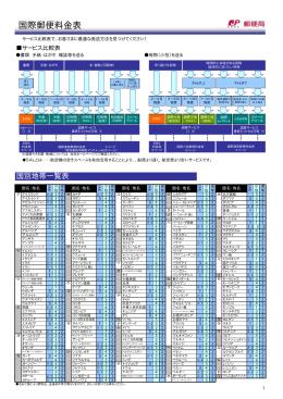 国際郵便料金表