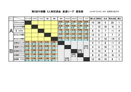 第5回中部圏 8人制交流会 変速リーグ 星取表 15 28 5 23 1 6 6 7