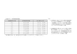 [児童手当 所得制限限度額] (注) 扶養親族等の数 所得制限限度額