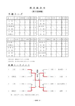 15卓球_近畿結果