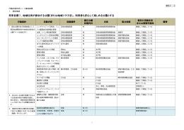 資料2-4 行動計画作成シート集計結果