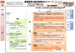 資料2-2 英語教育の抜本的教科のイメージ (PDF:268KB)