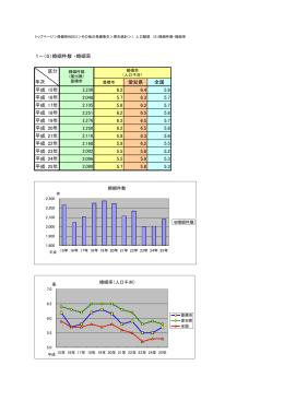 1-(5)婚姻件数 ・婚姻率 愛知県 全国 平成 15年 6.2 6.4 5.9