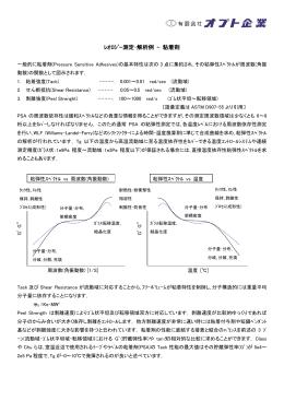 レオロジー測定・解析例 – 粘着剤