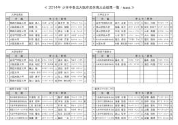 ≪ 2014年 少林寺拳法大阪府民体育大会結果一覧 / 組演武 ≫