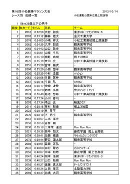 第16回小松健勝マラソン大会 2013/10/14 レース別 成績