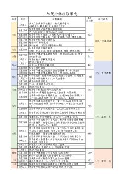 加茂中学校沿革史 - 仙台市教育センター