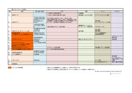 購入ステップ(ローンの場合) 項目 物件 購入資金(米国) 日本 米国