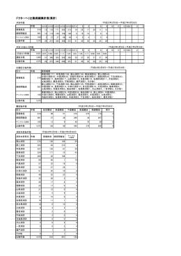 ドクターヘリ出動実績集計表(累計)