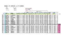 軽量級2X選考合宿;エルゴ計測データ