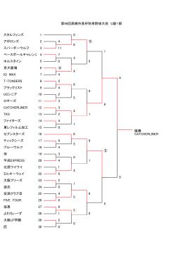 C級1部 - ナビ高槻