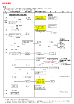 学級編制 - 福島県公立小中学校事務研究会