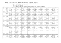織田杯・池田杯争奪 第40回 釧路新人陸上競技大会 決勝記録一覧(中学)