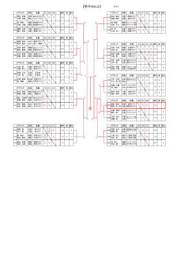 2015西日本シニア55歳結果