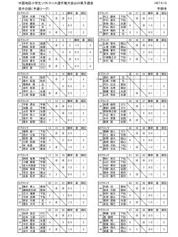 中国地区小学生ソフトテニス選手権大会山口県予選会 男子の部(予選