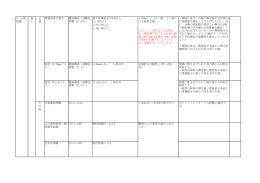 5 上層 路盤 施 工 現場密度の測定 舗装調査・試験法 便覧 [4]