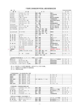 千葉県立姉崎高等学校陸上競技部最高記録
