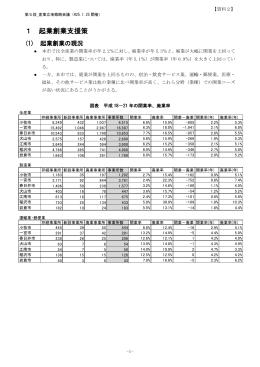 資料2 起業創業支援策 (PDF 321.7KB)