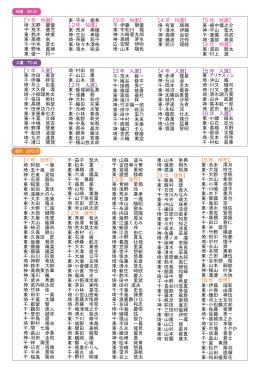 【1 年 入選】 東・池田 美音 千・伊藤 絆宝 埼・井上 由菜 東・大久保 環 埼